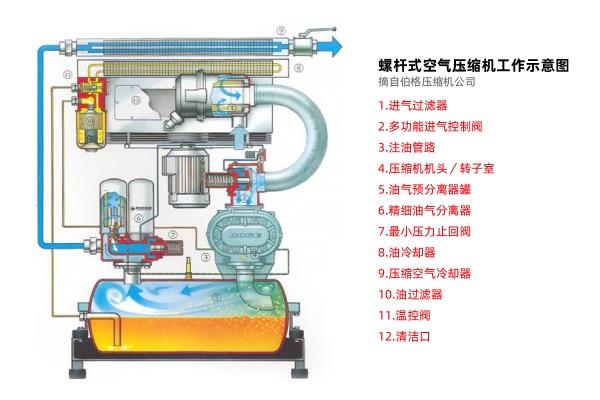 螺杆式<strong>空气压缩机</strong>图解及常见故障图示